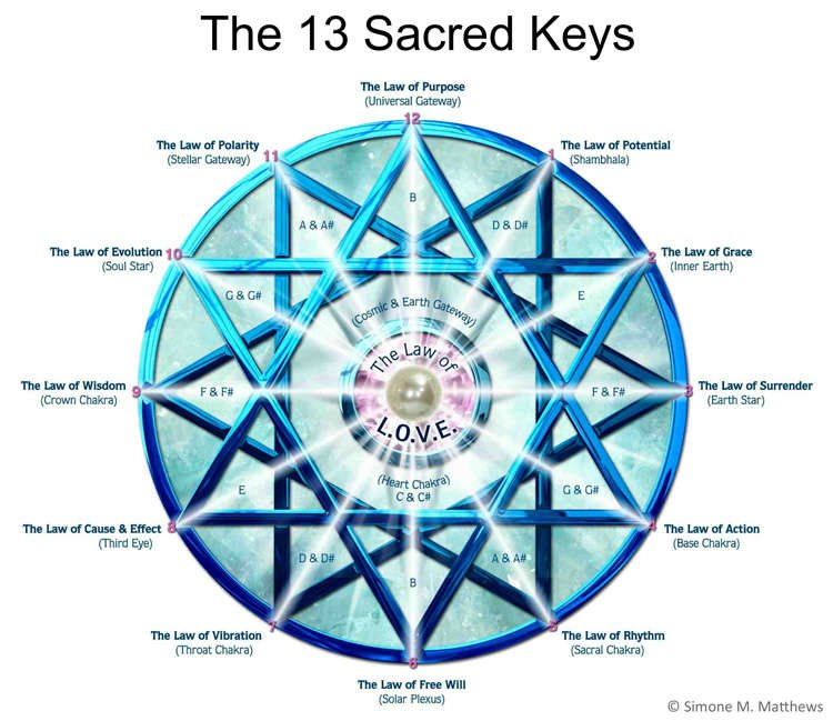 The 13 Sacred Keys Aa Metatron Natalyaankh