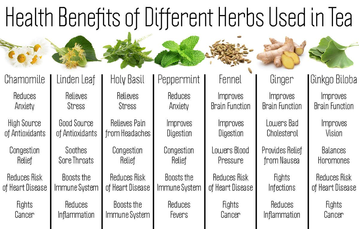Graph showing herbal health benefits