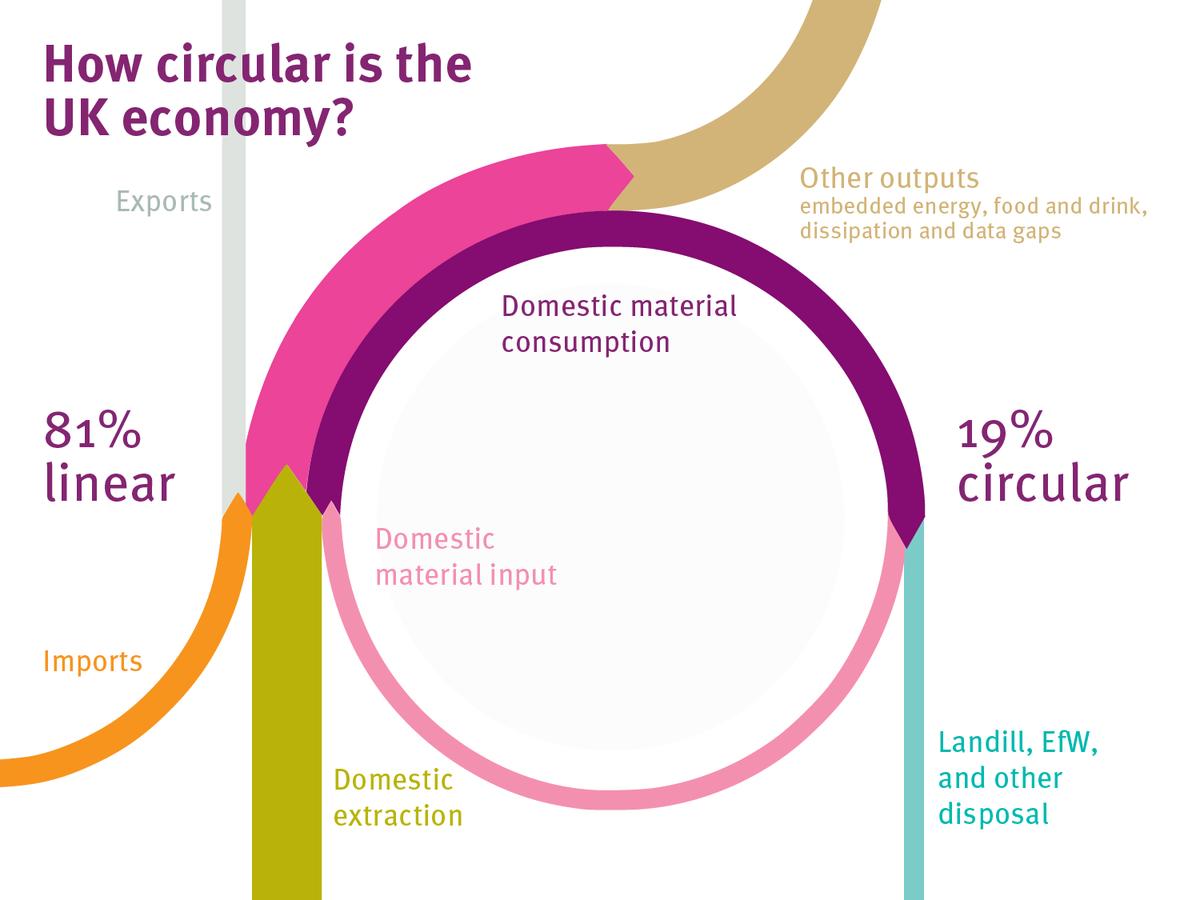 Uk Circular economy