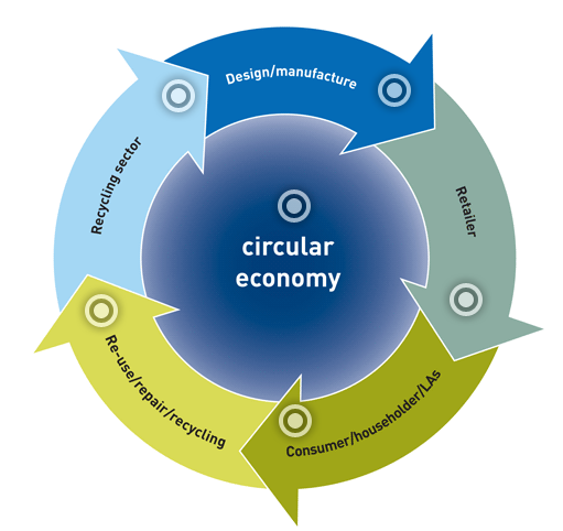 Recycle process