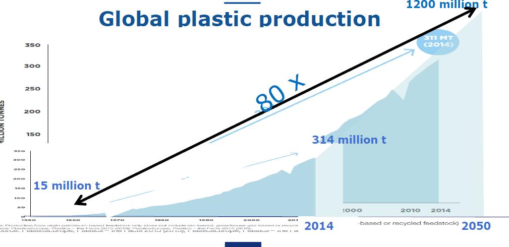 Plastics Use chart