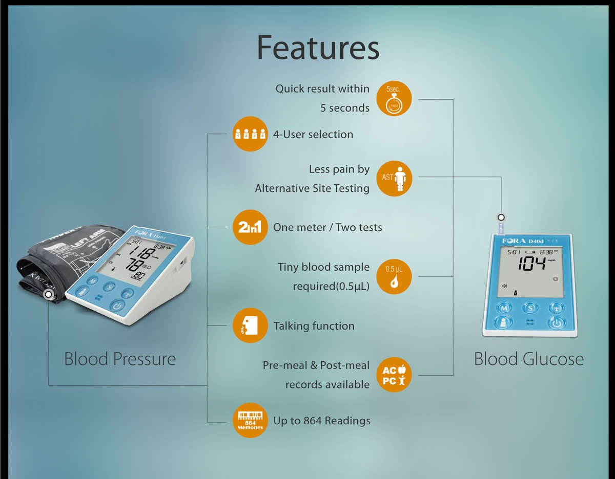 Blood Glucose Plus Blood Pressure Monitor
