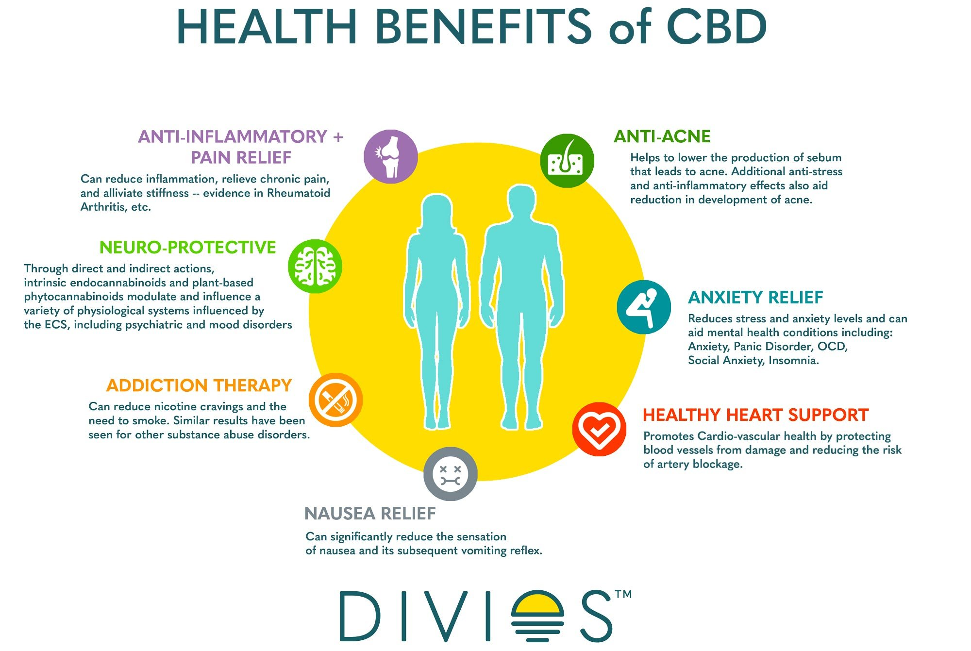 CBD Guide – Divios - Multifunctional Natural Skincare