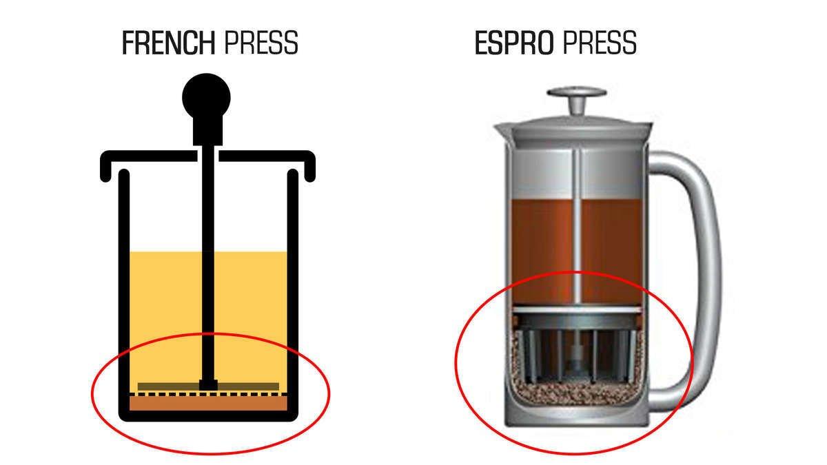 Espro Press vs French Press