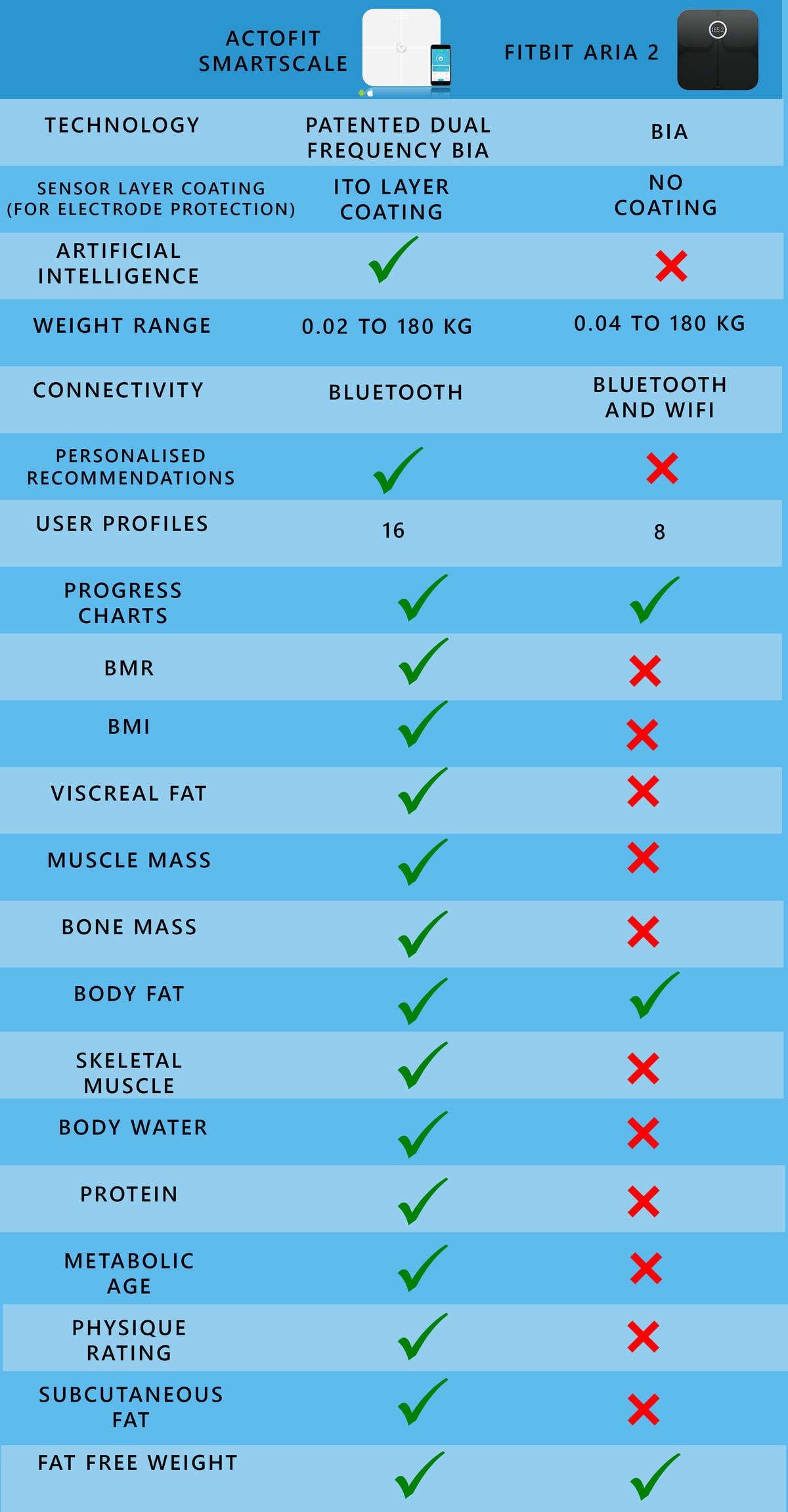Xiaomi vs Actofit