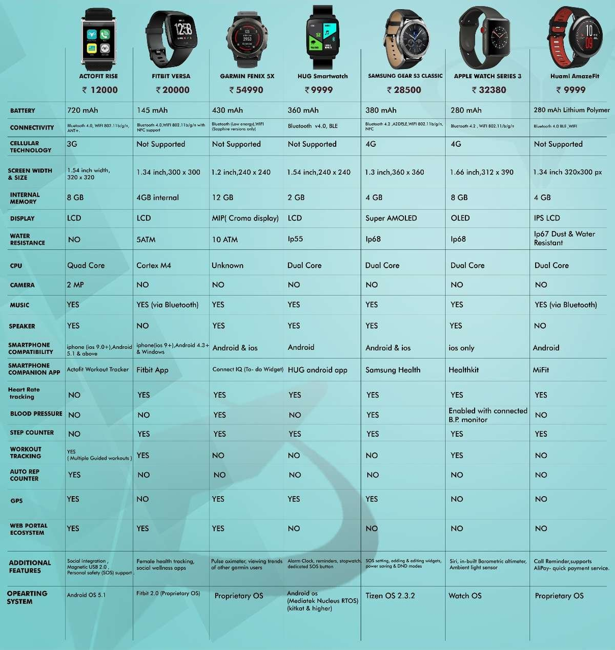 actofit review rise best smartwatch apple samsung