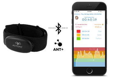 bluetooth ant+ chest straps