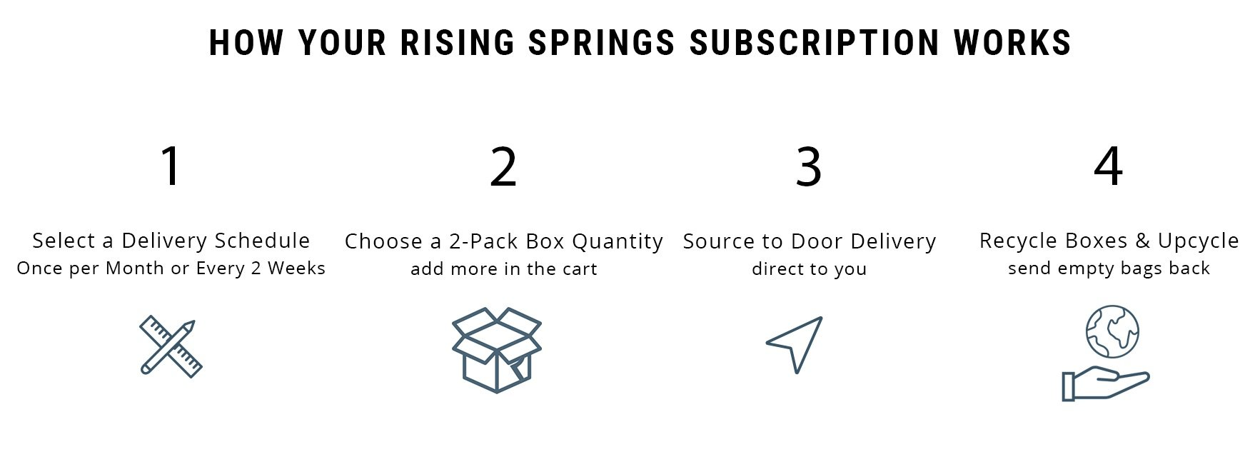 How Rising Springs deliveries work