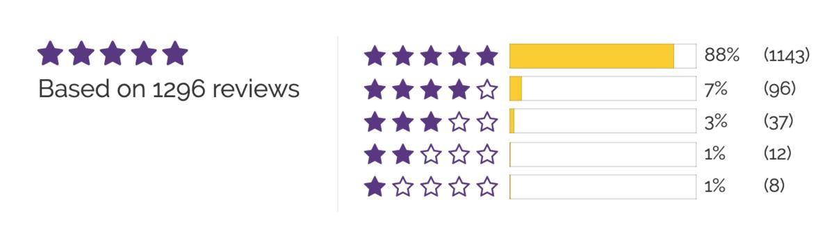 Sheets & Giggles reviews