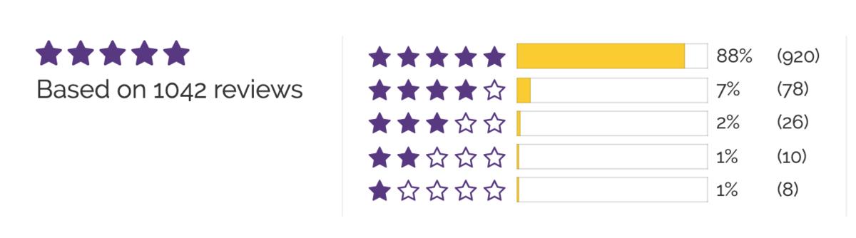 Sheets and Giggles sheets Reviews