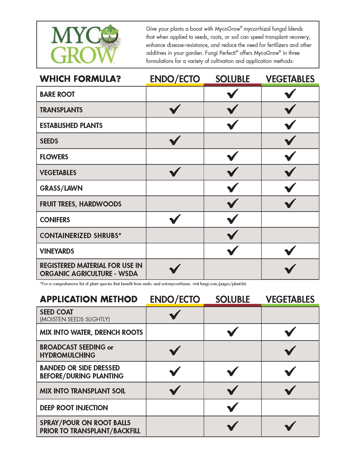 MycoGrow mycorrhizal fungal blends for plants solution chart
