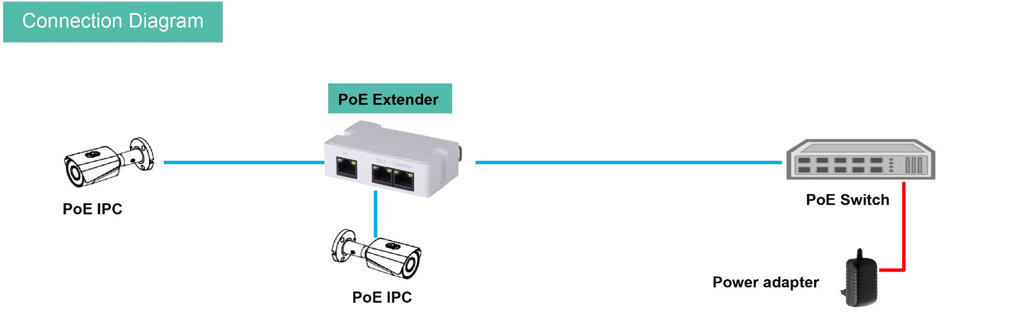 POE Extender Connection Diagram