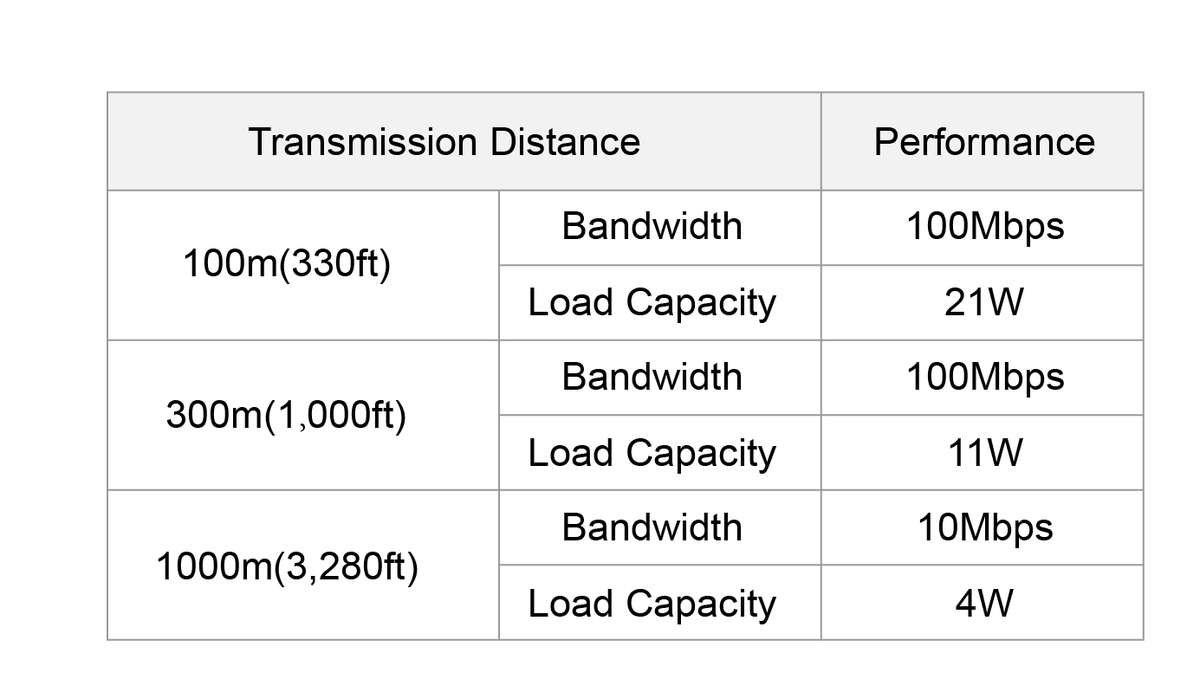EOC Transmission Performance form