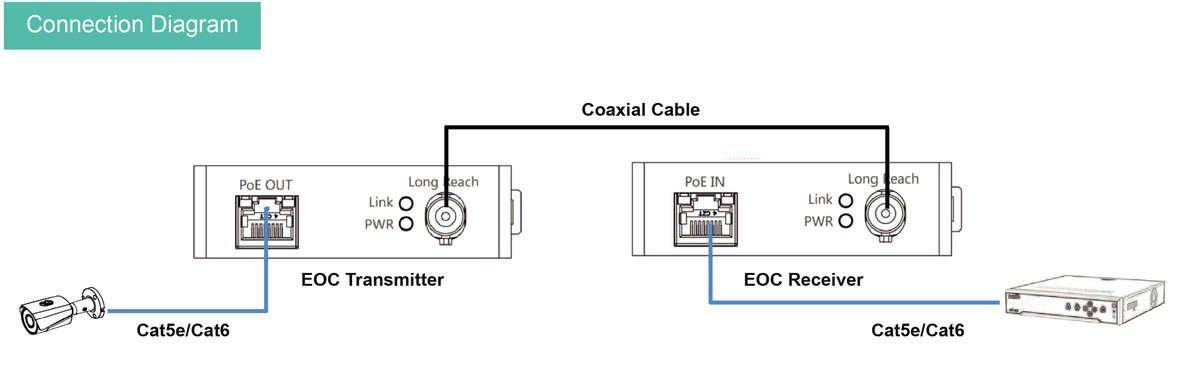EOC Connection Diagram