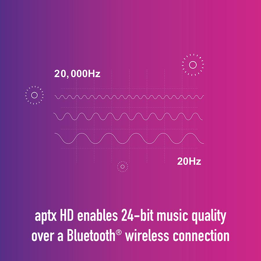 Aptx-HD-Prinzipien – Meters Music