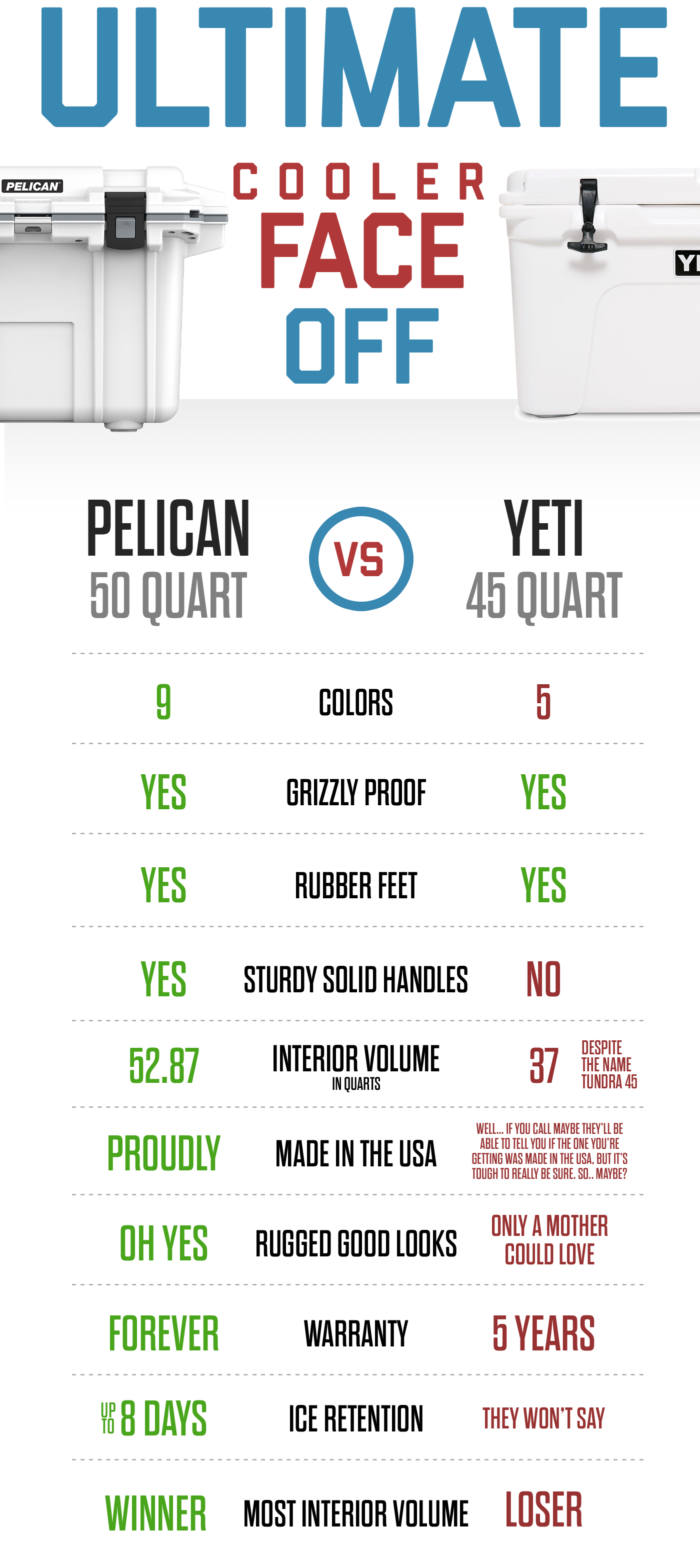 Pelican Coolers vs. Yeti. Which is better?