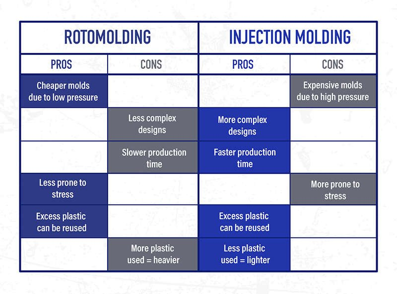 Rotomolding Injection Molding Pros Cons Pros Cons   Slower production time Faster production time   Cheaper molds due to low pressure     Expensive molds due to high pressure   More plastic used - heavier Less plastic used - lighter   Excess plastic can be reused   Excess plastic can be reused     Less complex designs More complex designs   Less prone to stress     More prone to stress