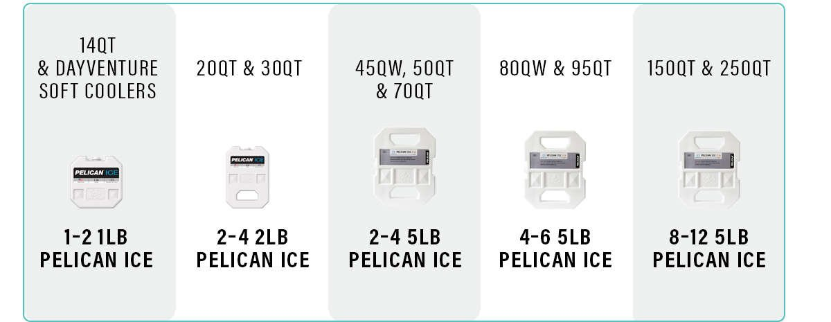 A chart that recommends which size and how many Pelican Ice packs to use in Pelican coolers.