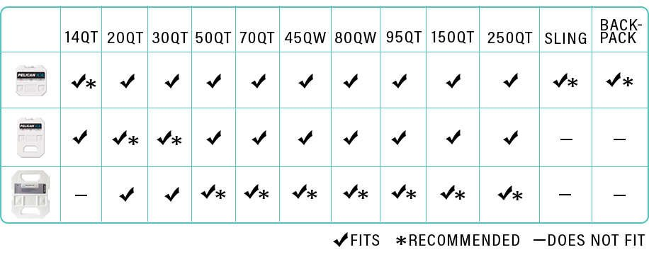 A chart that indicates which reusable Pelican Ice packs do and do not fit inside each size of Pelican coolers. The chart also indicates which Pelican Ice packs are recommended for use in each Pelican cooler.