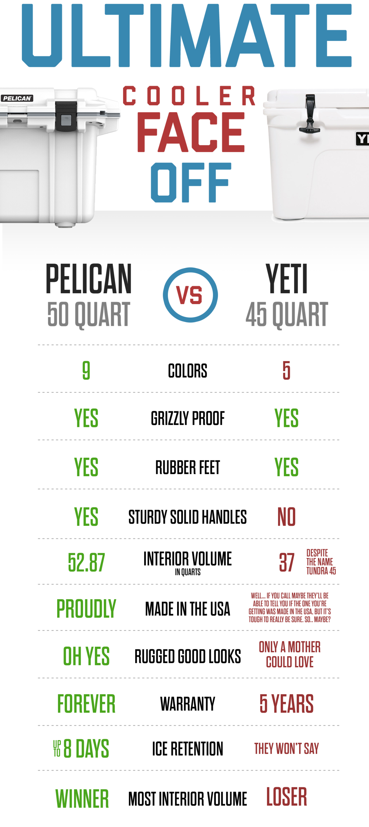 Pelican vs. Yeti. Which is better?