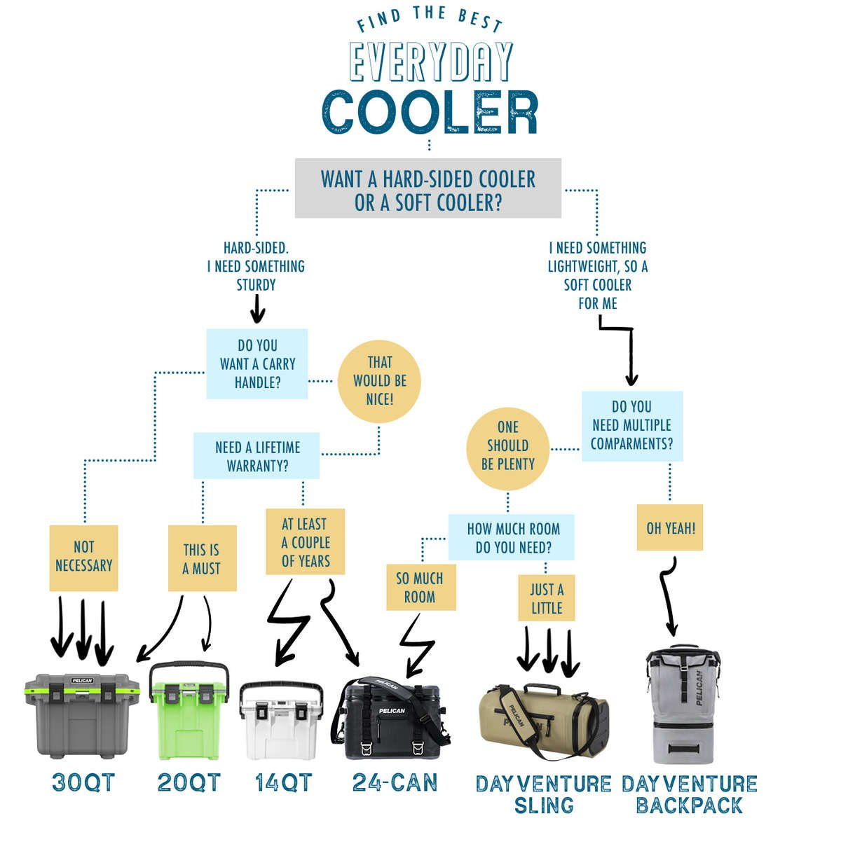 A flow chart to help determine which Pelican cooler is the best everyday cooler for you; options include the 30QT Elite Cooler, 20QT Elite Cooler, 14QT Personal Cooler & Dry Box, 24-Can Elite Soft Cooler, Dayventure Sling Soft Cooler, and Dayventure Backpack Soft Cooler.