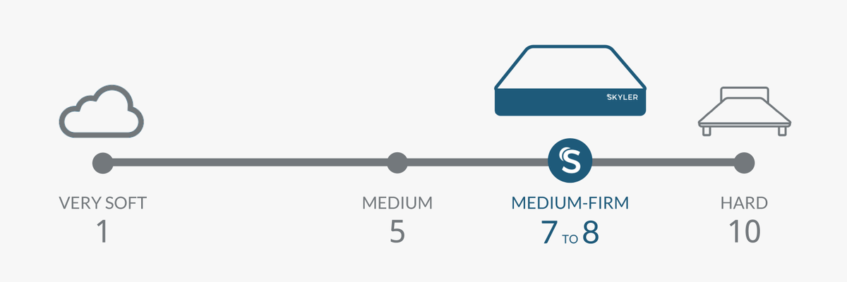 Skyler Mattress Firmness Diagram