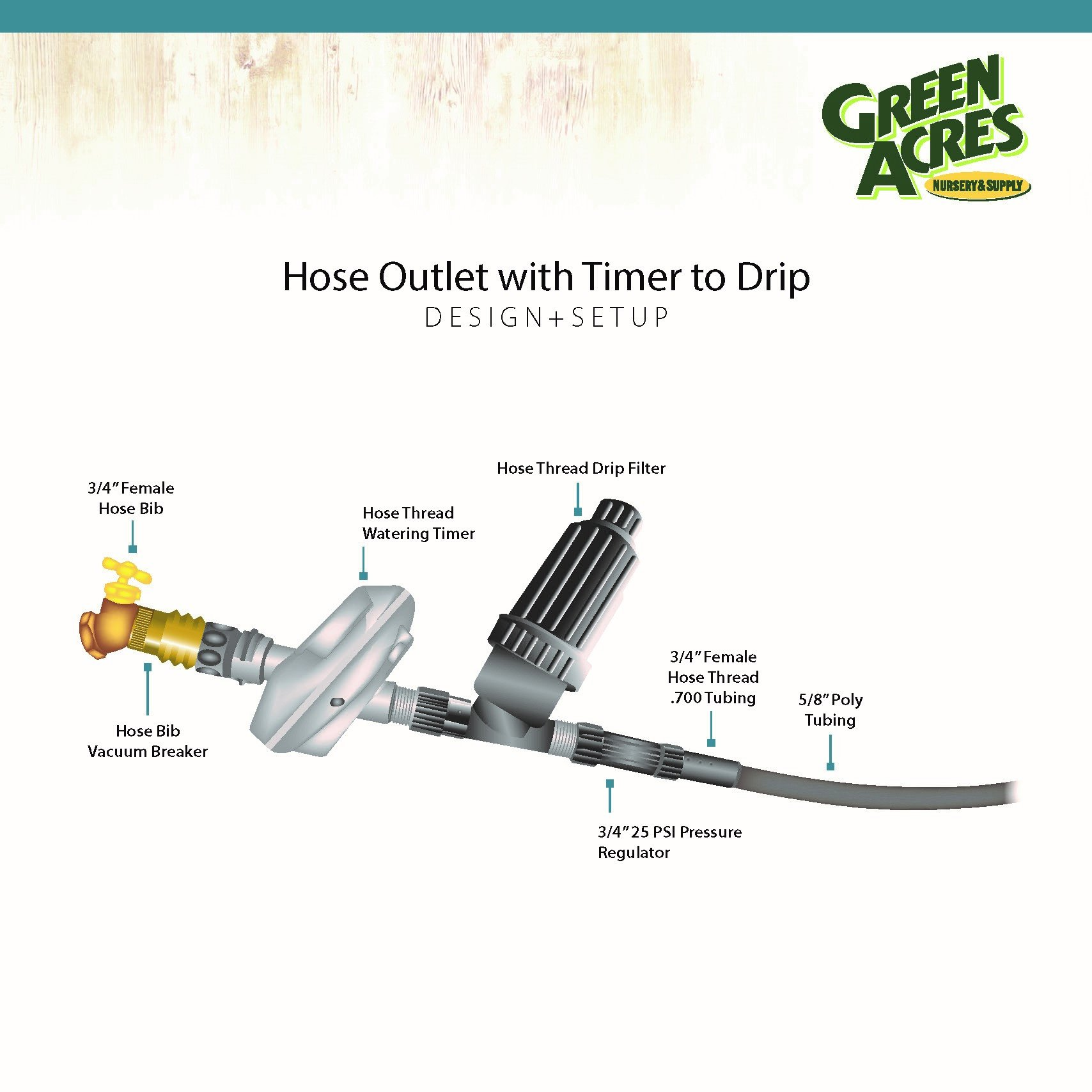 Diagram of Hose Outlet to Drip Conversion