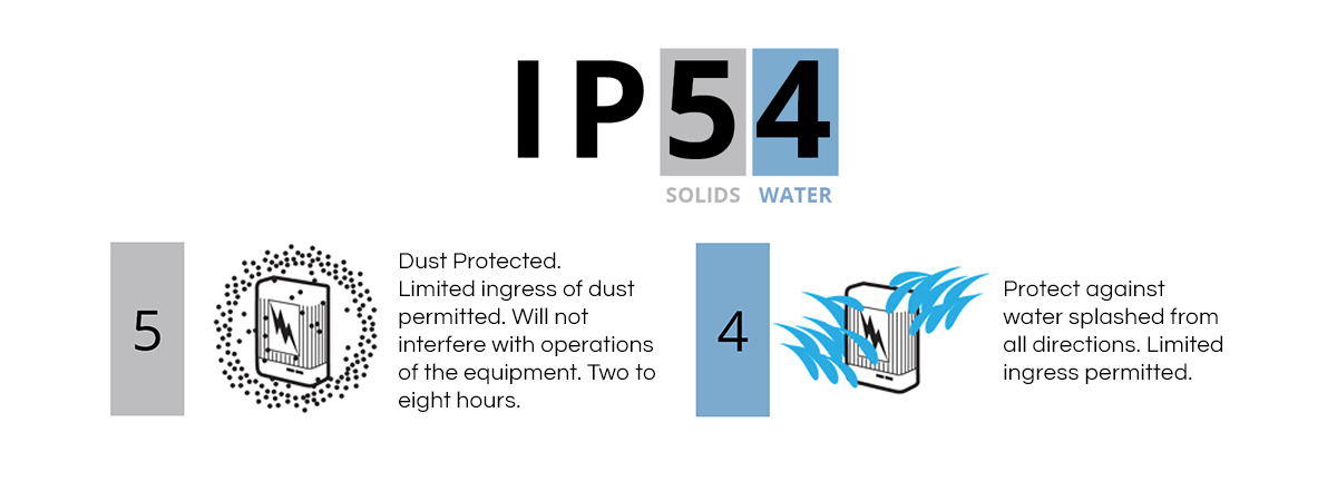 Dust Protected. Limited ingress of dust permitted. Will not interfere with operations of the equipment. Two to eight hours.  Protect against water splashed from all directions. Limited ingress permitted.