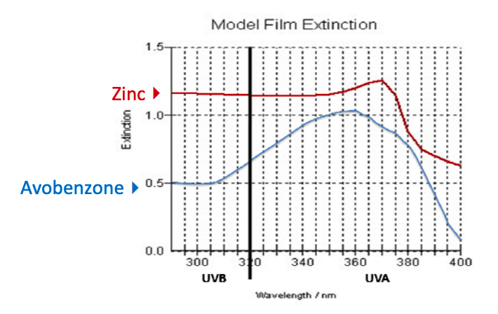 UVA/UVB ray absorbed by Zinc and Avobenzone