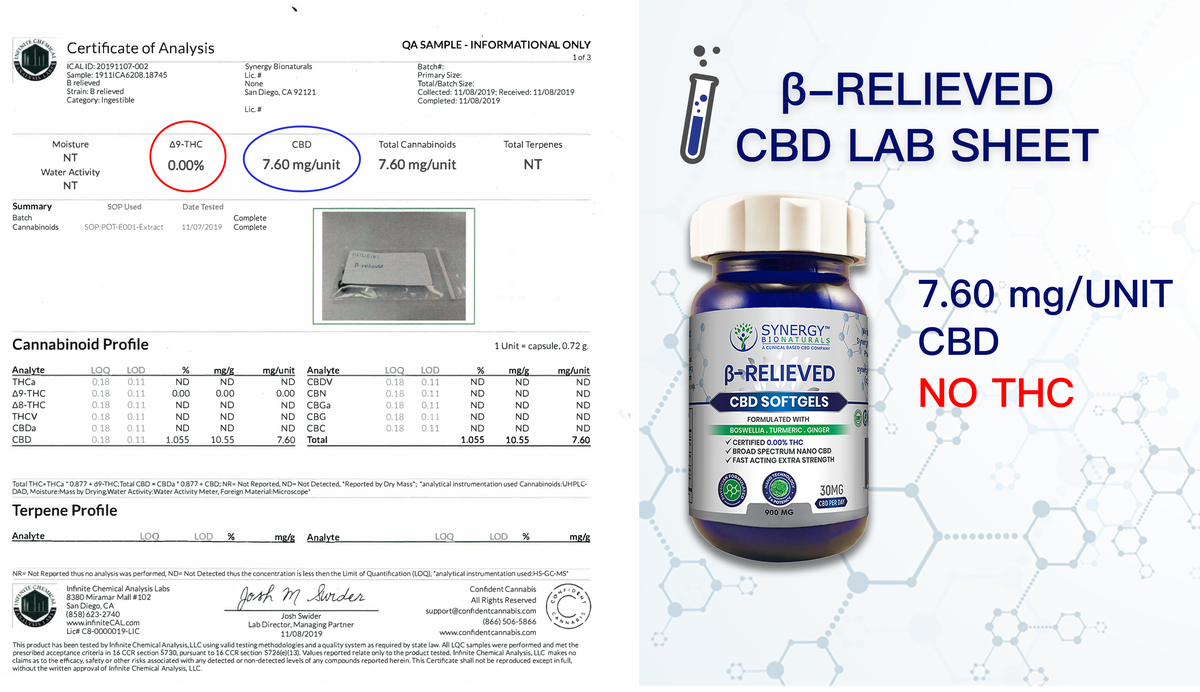 An image of Synergy BioNaturals β-Relieved bottle next to the certificate of analysis showing the cannabinoid counts.