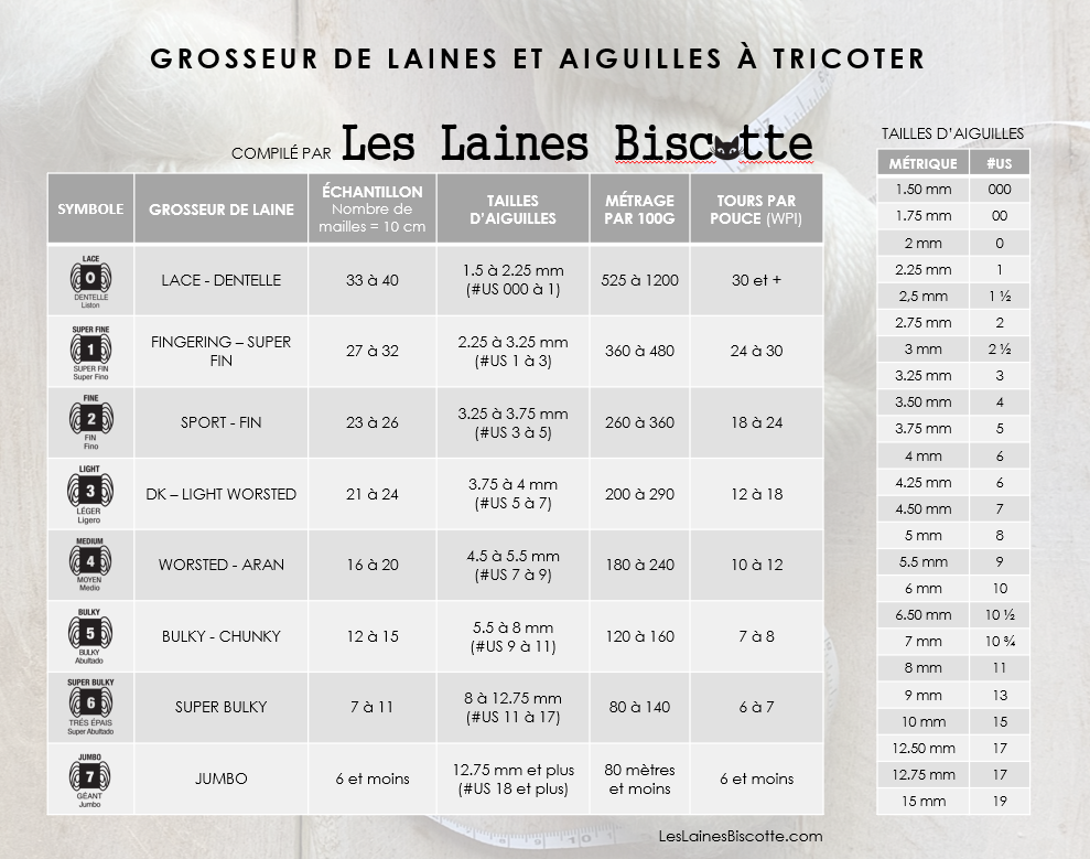GROSSEUR DE LAINE TABLEAU