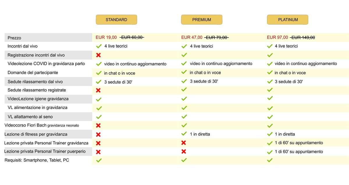 tabella comparazione corso preparto online