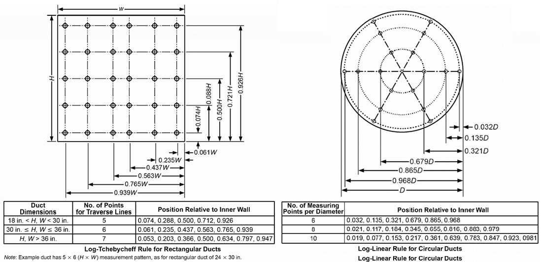How to determine air flow inside circular or rectangular ducts based on the Tchebycheff Rule.
