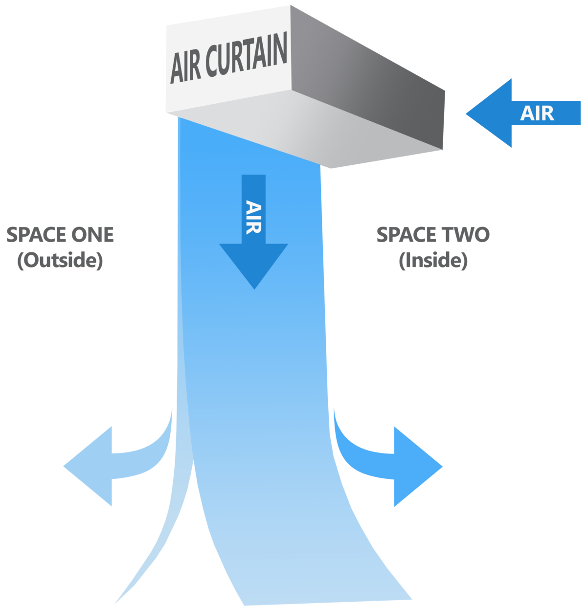 An air curtain blows air in a precise pattern to create a seal between two spaces in a facility and to maximize air quality.