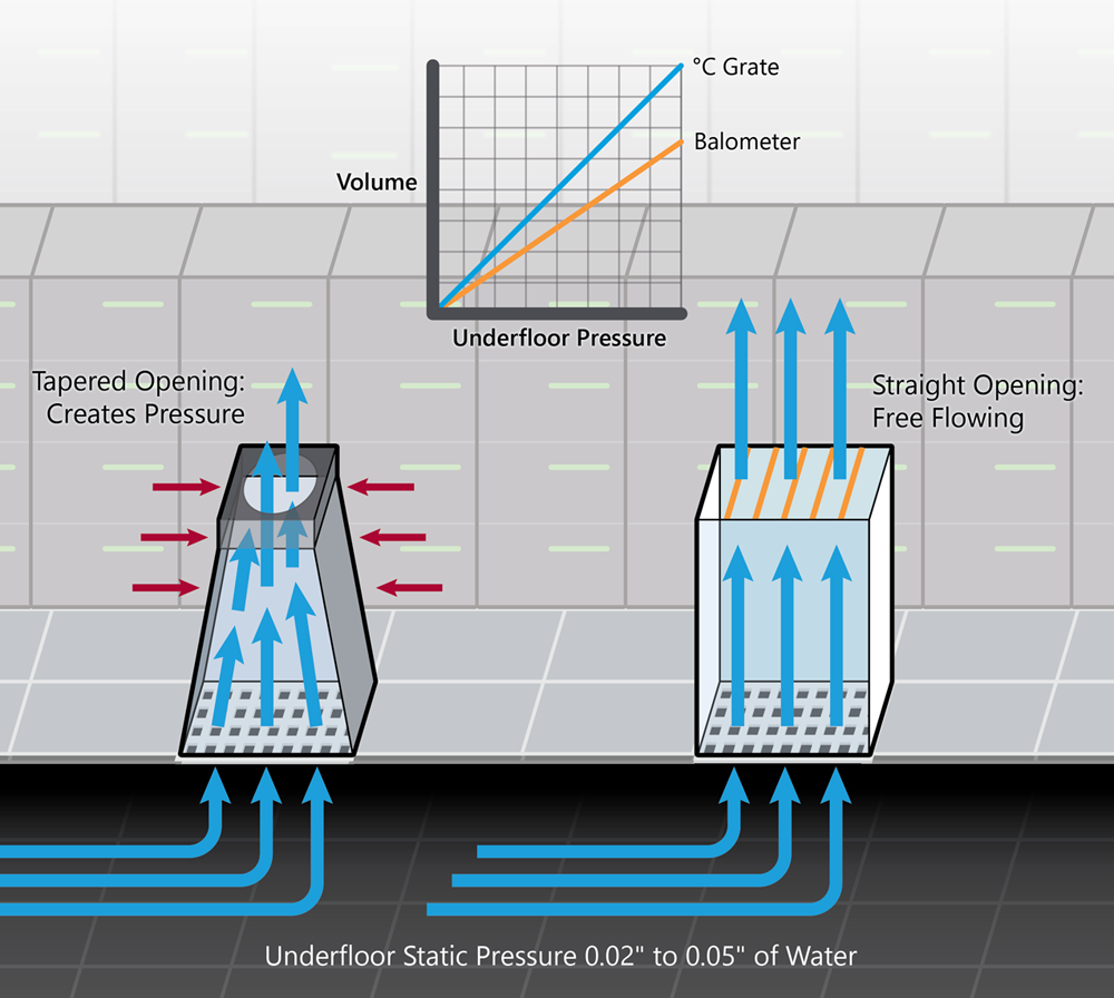 Airflow measurement advantages with  C Grate system.
