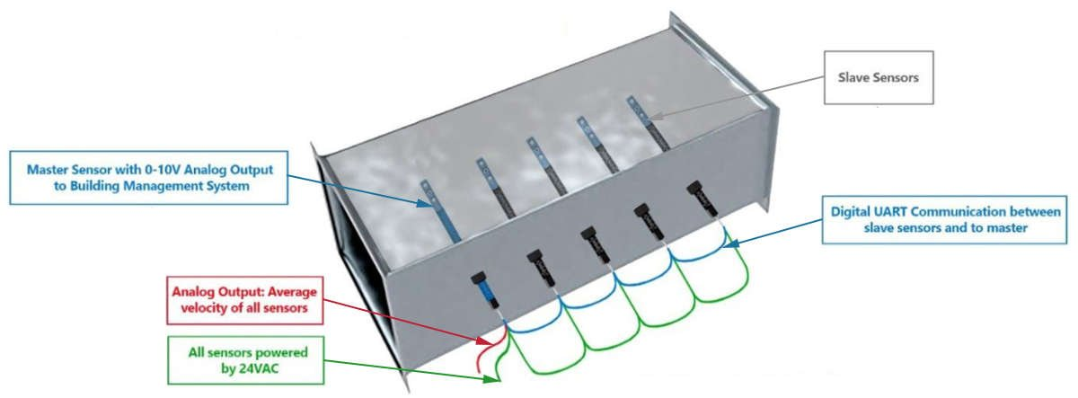How to measure air velocity inside a duct using embedded sensors.
