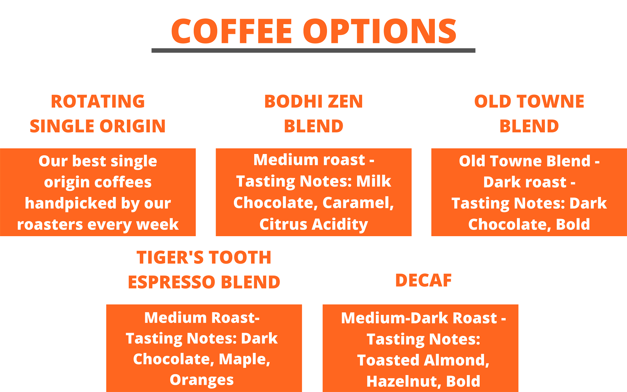 coffee options: rotating single origin, bodhi zen blend, old towne blend, tiger's tooth espresso blend, decaf