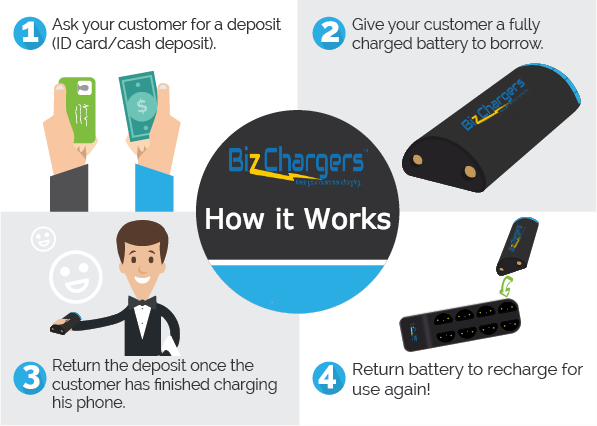 How do BizChargers work
