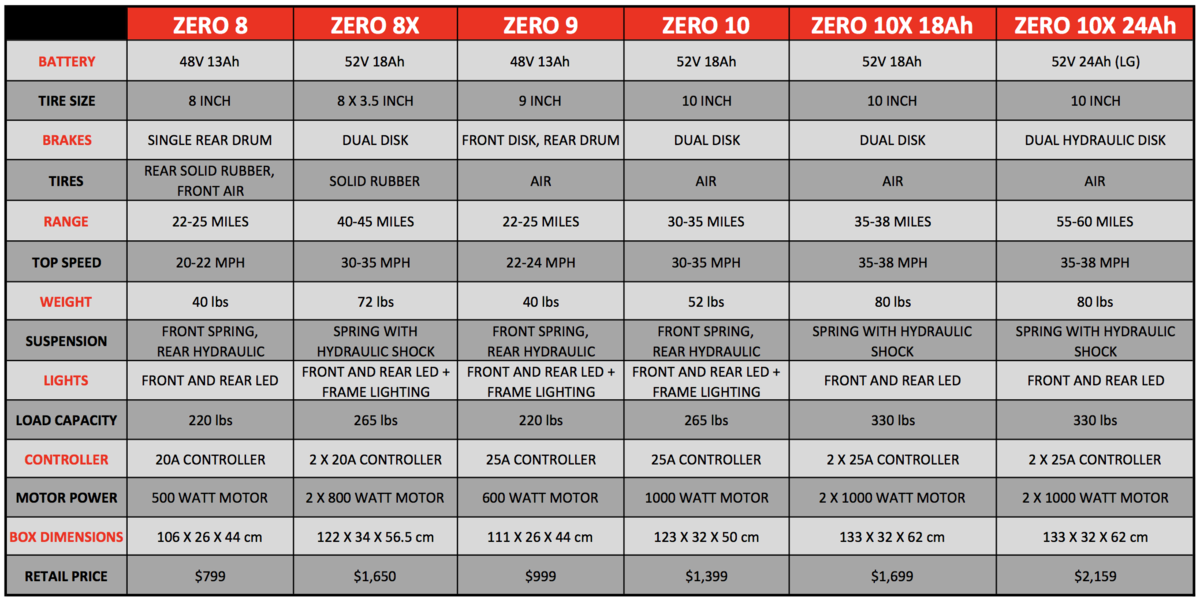 ZERO electric scooter comparison spec sheet
