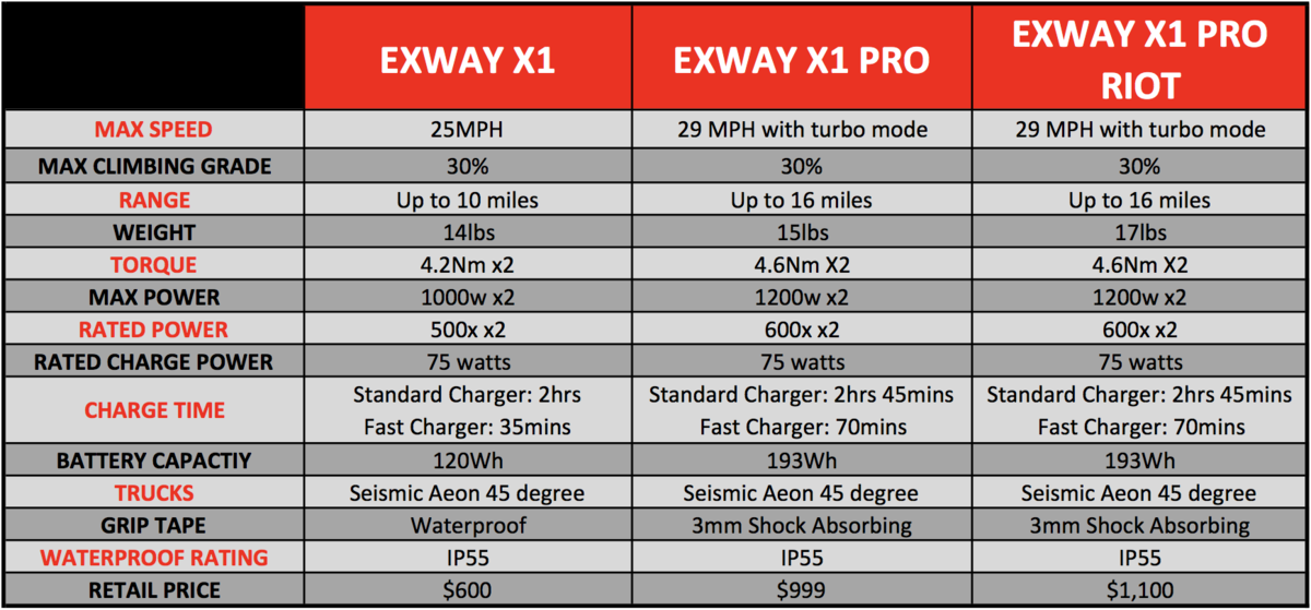 exway adult electric skateboard esk8 x1 pro riot chart compare
