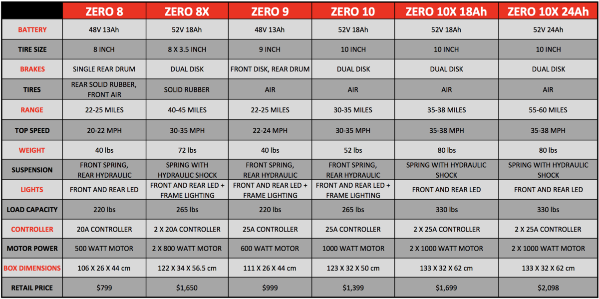 zero 9 electric scooter spec comparison sheet