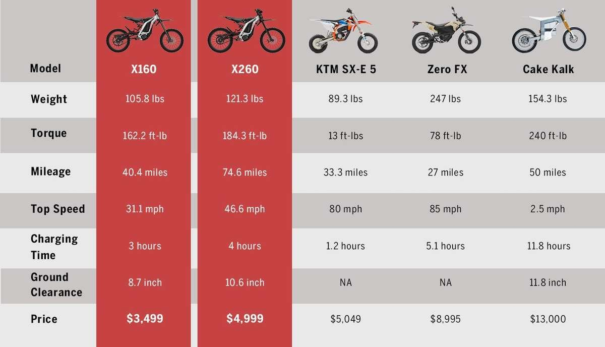 segway ninebot dirt ebike electric bike compare to zero FX Cake Kalk KTM SX-E 5 weight torque mileage top speed
