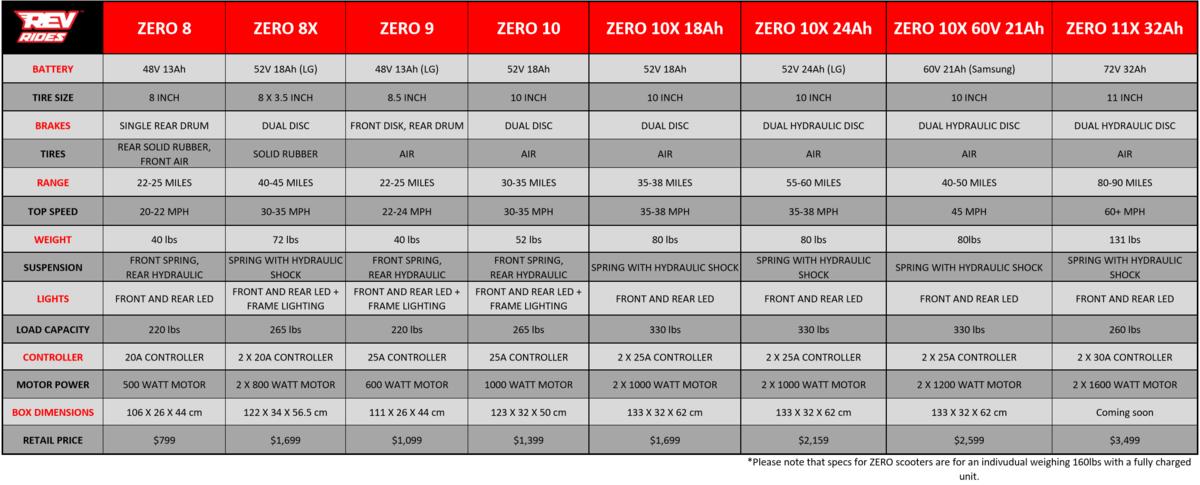 ZERO electric scooter comparison spec sheet