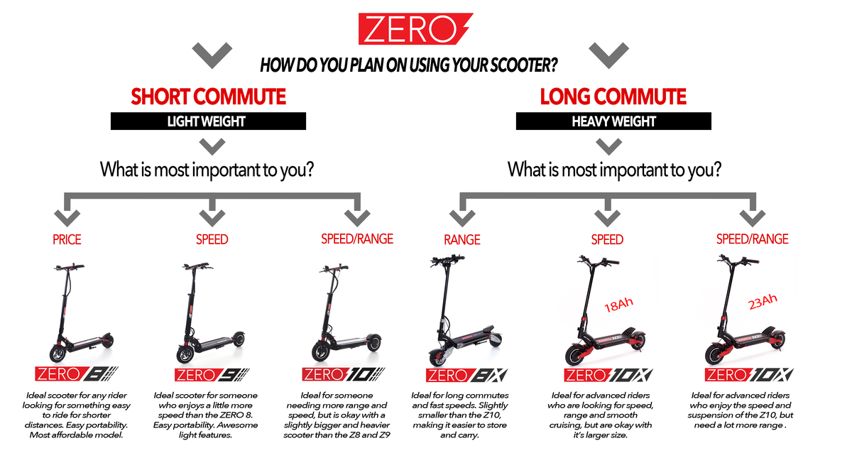 ZERO electric scooter buyer's guide