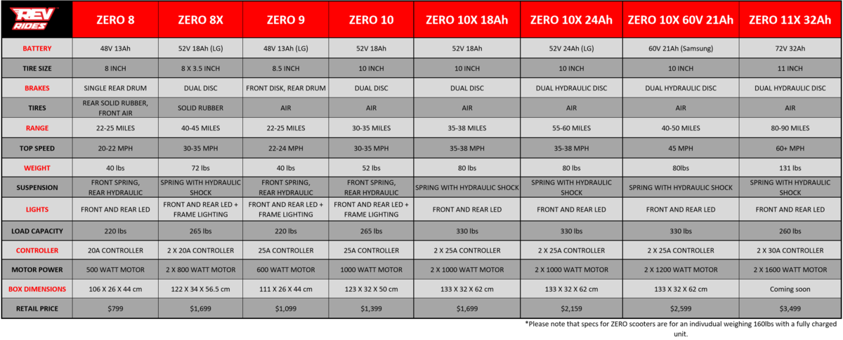 zero electric scooter spec comparison sheet