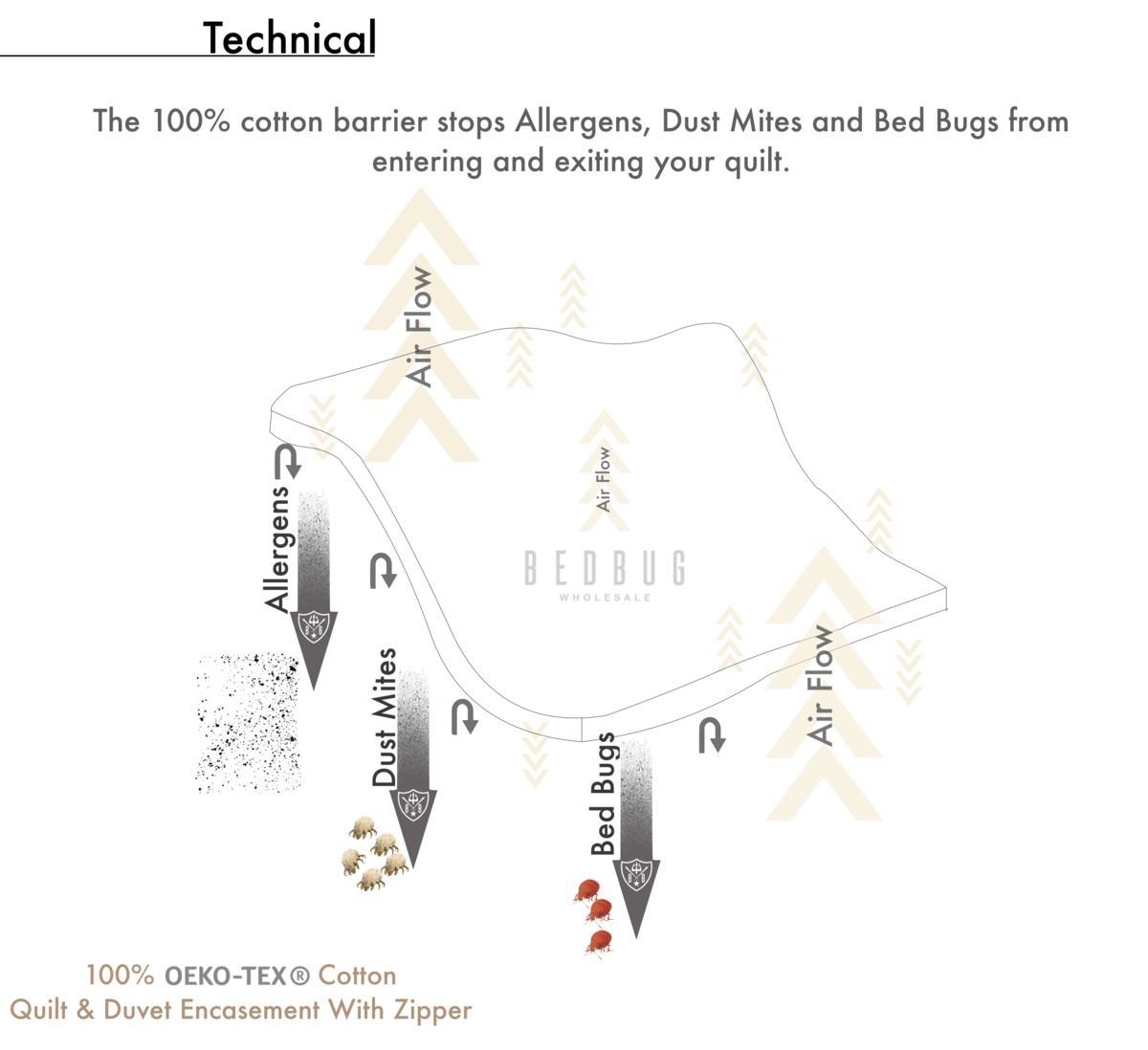 Allergy Quilt Cover Technical Information