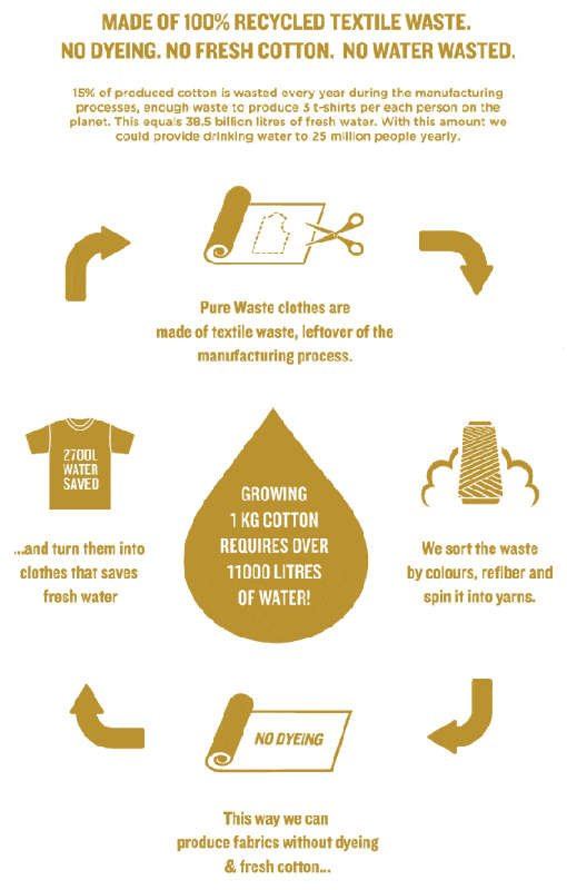 pure waste manufacturing process
