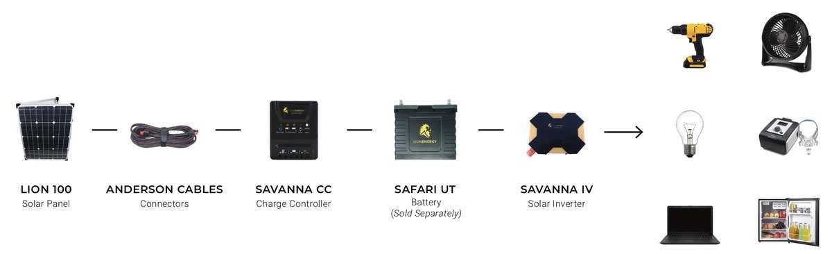 400 Watt Solar Power Kit – Lion Energy