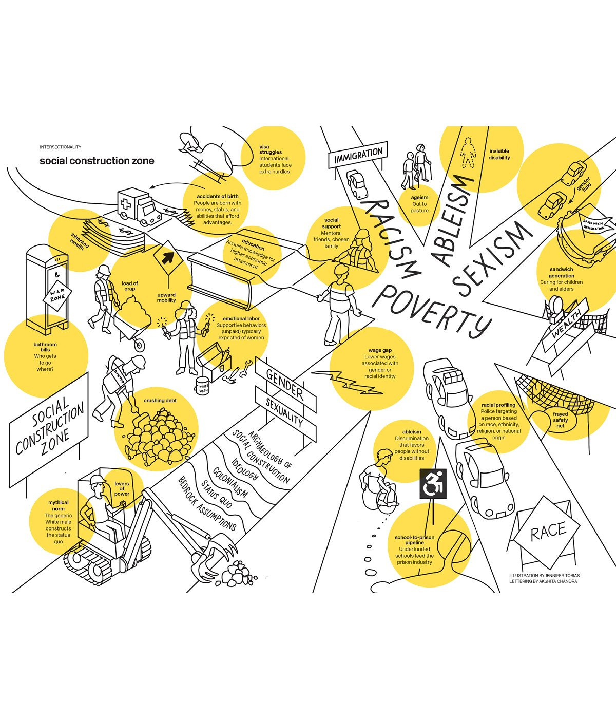 handdrawn illustration of a social construction zone showing the intersection of different identities including racism, poverty, sexism, ableism, and more