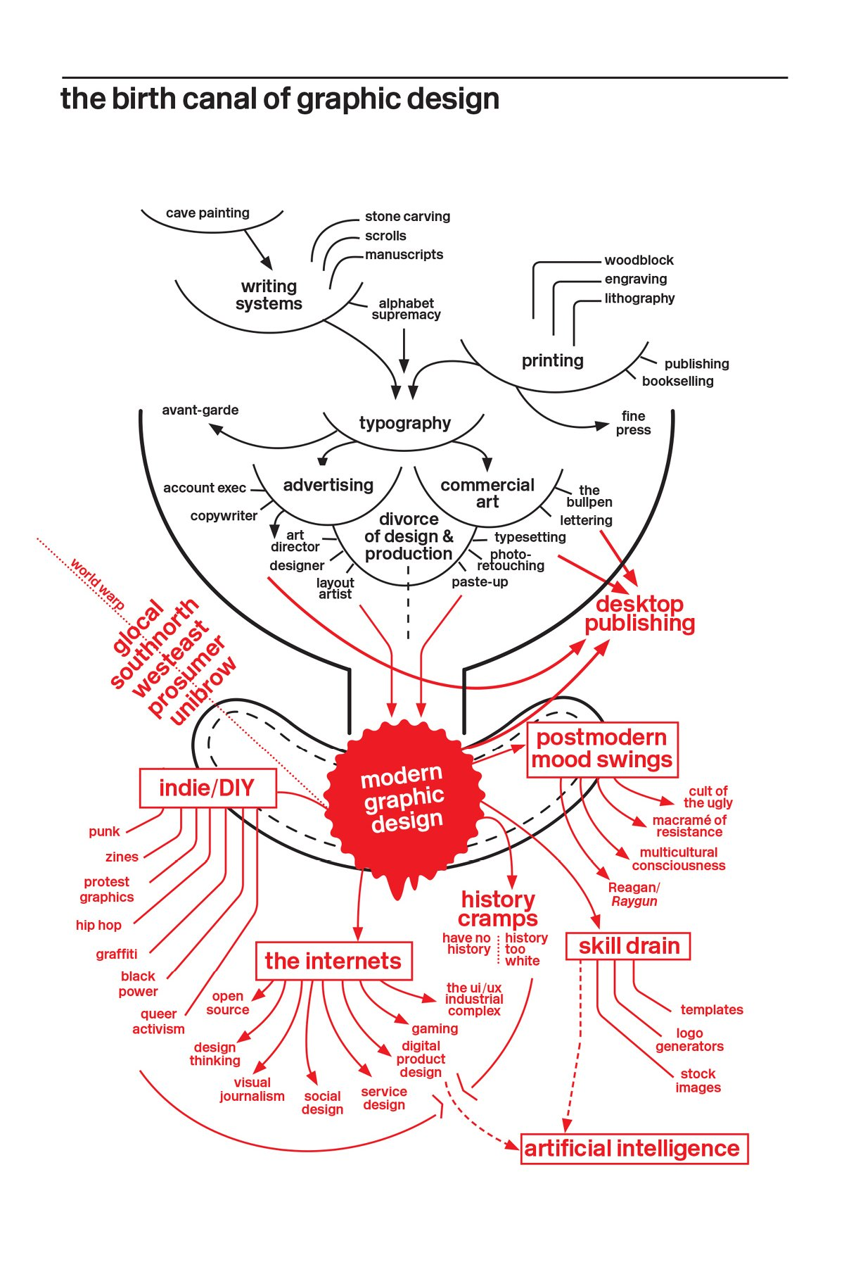 poster of the birth canal of graphic design showing the interconnections of writing systems, typography, modern design, and more
